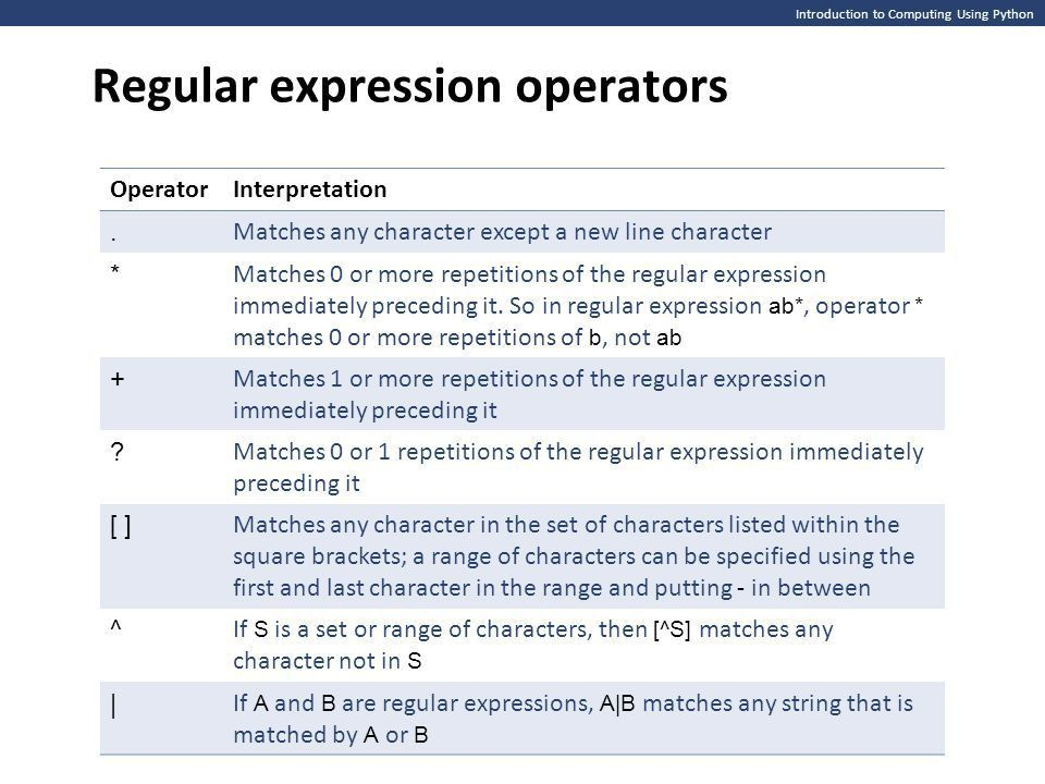 Introduction to Computing Using Python Regular expressions Suppose ...