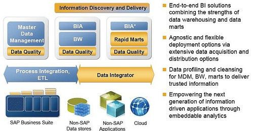 Business Objects Jitters may push SAP into Teradata Acquisition