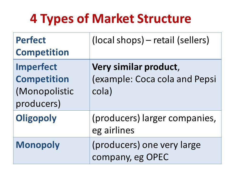 Market Structure Market Structure (Types of Competition) - ppt ...