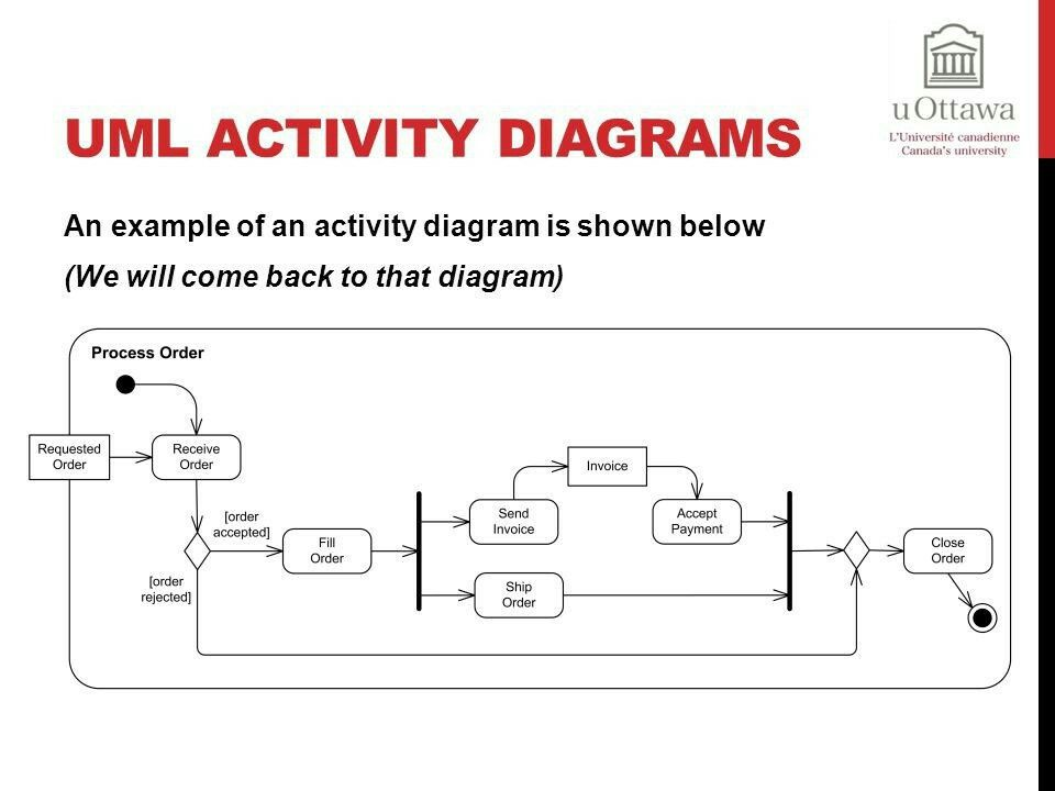 Datastore node example | UML: activity diagram | Pinterest