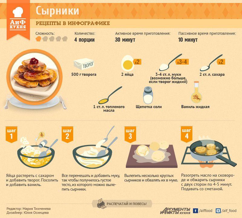 Как приготовить сырники рецепт пошагово