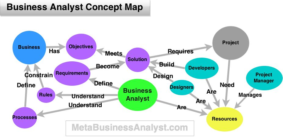 What is a Business Analyst and What Do They Actually Do: Job ...