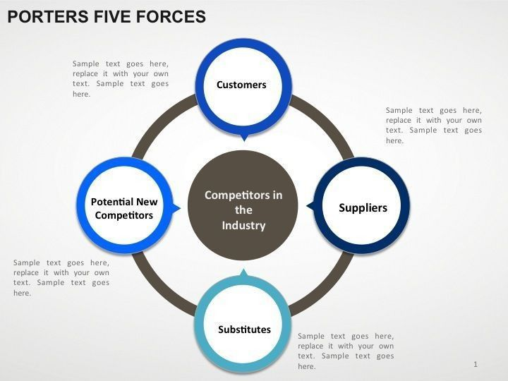 porter five forces powerpoint template 25 best ideas about 5 ...