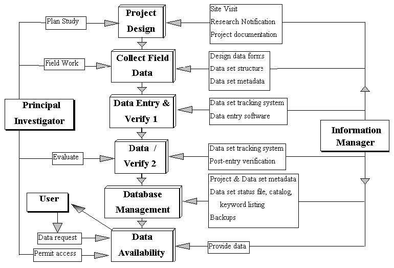 Jornada LTER Data Management Plan | Jornada