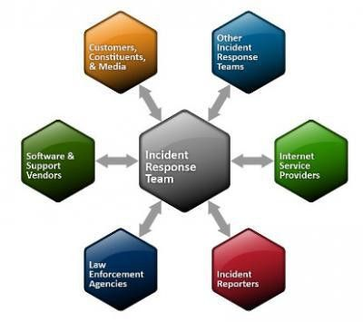Incident Response: Have You Got a Plan?