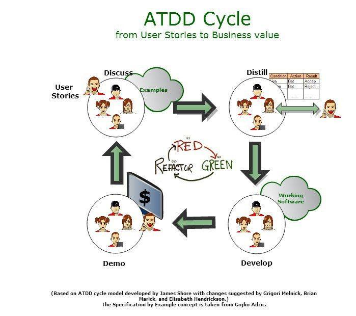 ATDD | mysoftwarequality