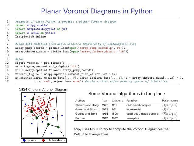 Veni, Vidi, Voronoi: Attacking Viruses using spherical Voronoi diagra…