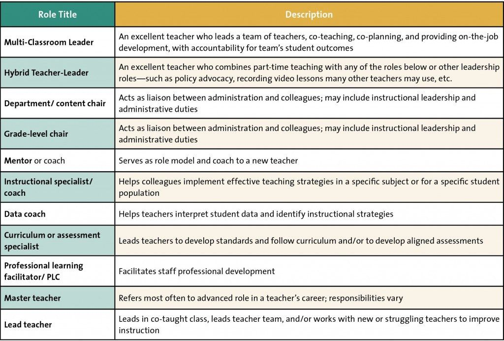 Defining Teacher-Leader Roles