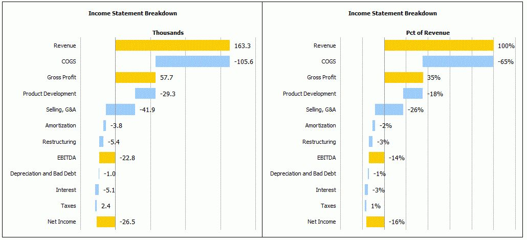 Income Statement Waterfall Chart – Daily Dose of Excel