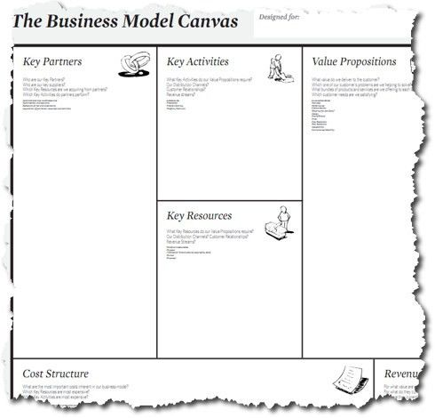 Business Model vs. Business Plan vs. Business Planning | Bplans