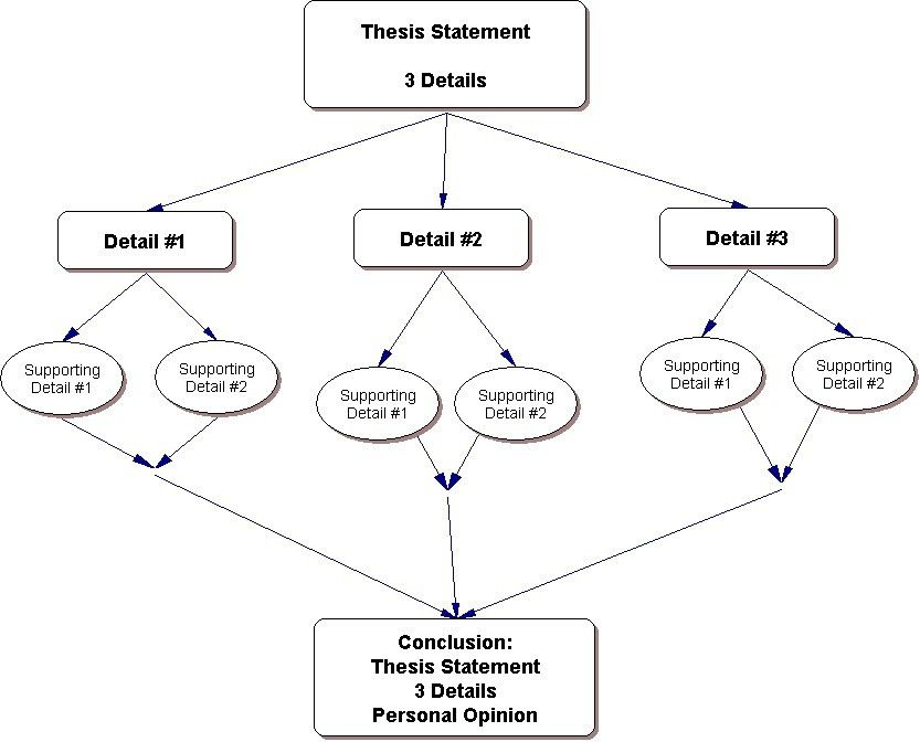 Essay Outline Template Examples of Format and Structure