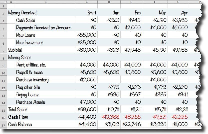 A Simple Cash Flow Spreadsheet Anybody Can Use | The U.S. Small ...
