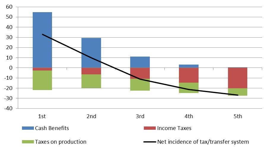 Brief: Progressive and Regressive Taxes - Austaxpolicy: The Tax ...