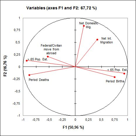 Principal Component Analysis (PCA) | statistical software for Excel