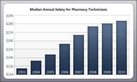 Salary & Employment Outlook for Pharmacy Techs - Pharmacy Tech ...