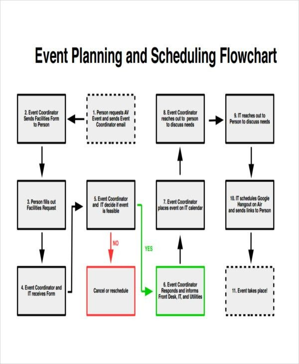 Event Flow Chart Templates - 5+ Free Word, PDF Format Download ...