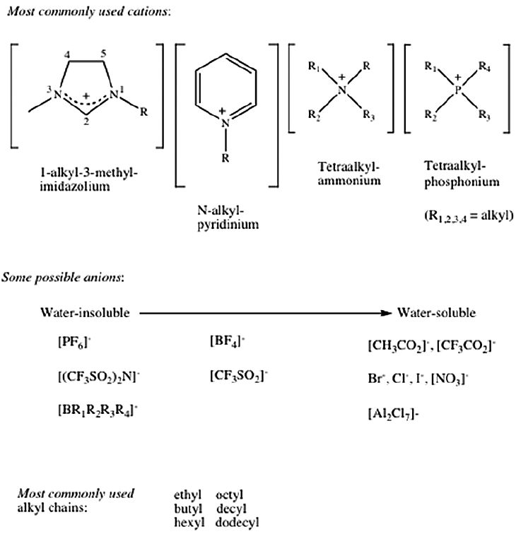 Examples of the most commonly described ionic liquid cations and ...