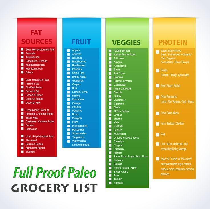 Clean Paleo Grocery List! [ Printable List ] | Paleo / Whole 30 ...