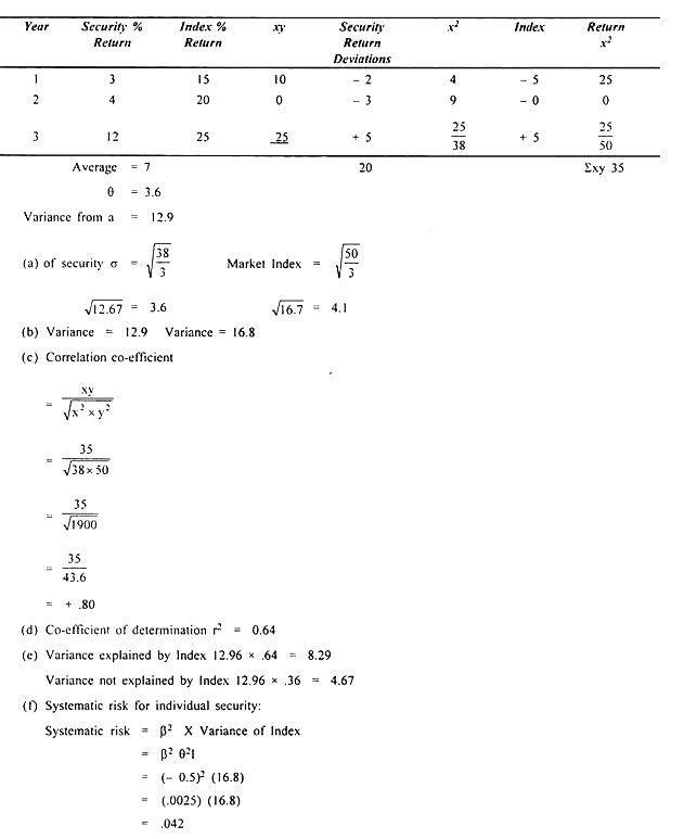 Markowitz Covariance Model and Sharpe Index Coefficients