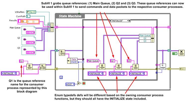 LabVIEW Queued State Machine Consumer Producer Architecture ...