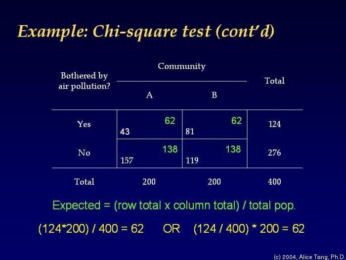 CMH110 Epidemiology and Biostatistics, Fall 2004/2005 - Tufts ...