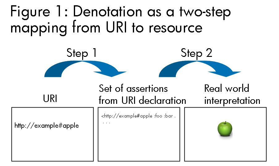 Denotation as a Two-Step Mapping in Semantic Web Architecture