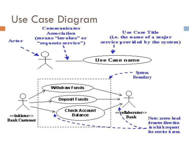 Requirement analysis with use case