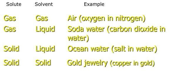 Elements, Compounds and Mixtures - 8th Grade Integrated Science