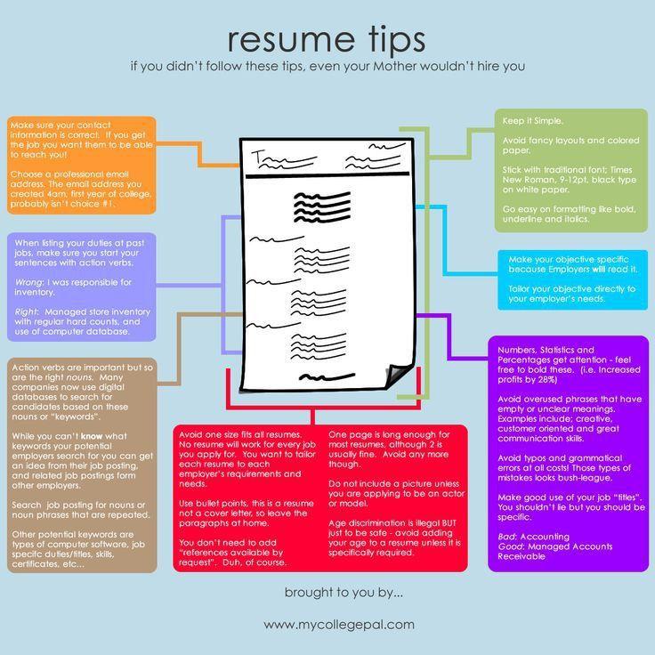 23 best Resumes images on Pinterest | Resume ideas, Resume tips ...
