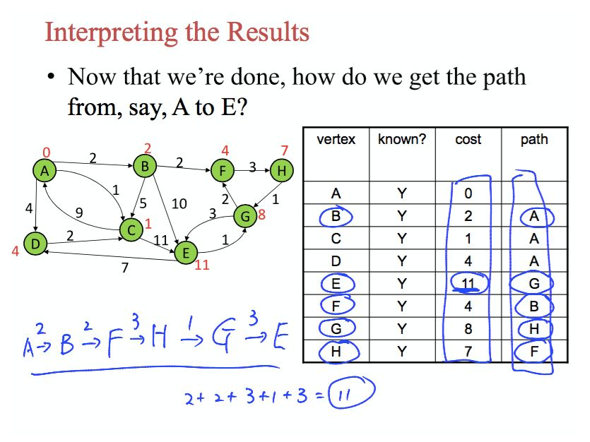 java - Interpreting Dijkstra's Algorithm - Stack Overflow