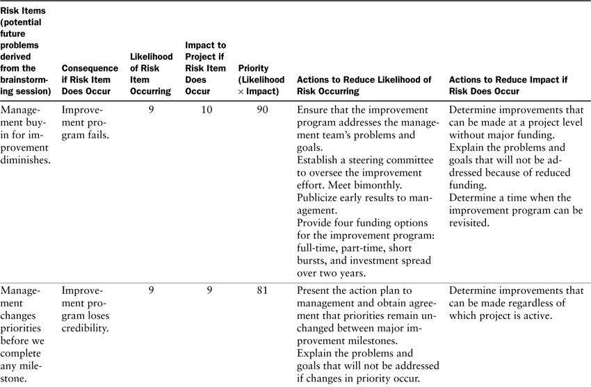 Appendix D. Risk Management Plan Example - Making Process ...