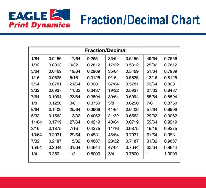 Fraction to Decimal Conversion Chart