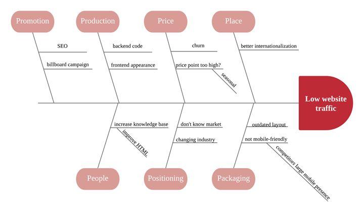 Fishbone Diagram Tutorial | Lucidchart