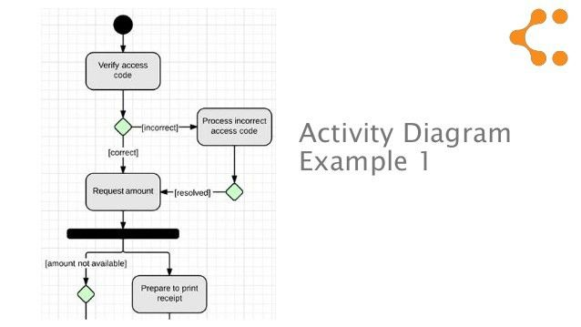 UML - activity diagram tutorial