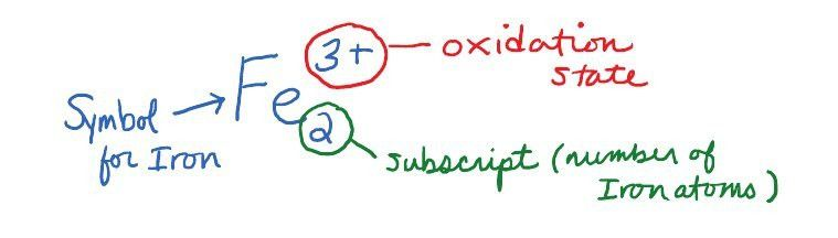 Writing Formulas for Ionic Compounds » Science Matters