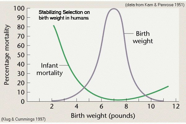 Stabilizing Selection in Humans
