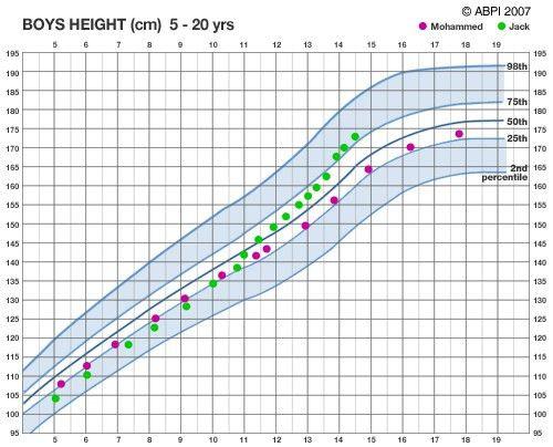 boys height chart