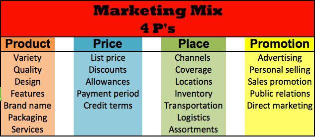 Marketing Mix–The 4Ps and 4Cs | Marketing Portfolio