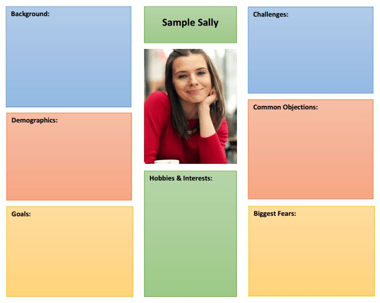 How To Develop and Use Buyer Personas