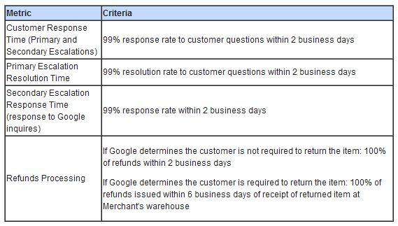 Are You Eligible For Google's Trusted Stores Program? A Checklist ...