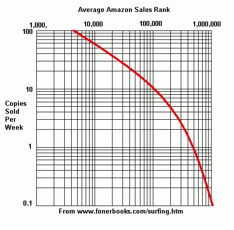 Amazon Sales Ranking and Author Rank - Calculate How Many Books ...