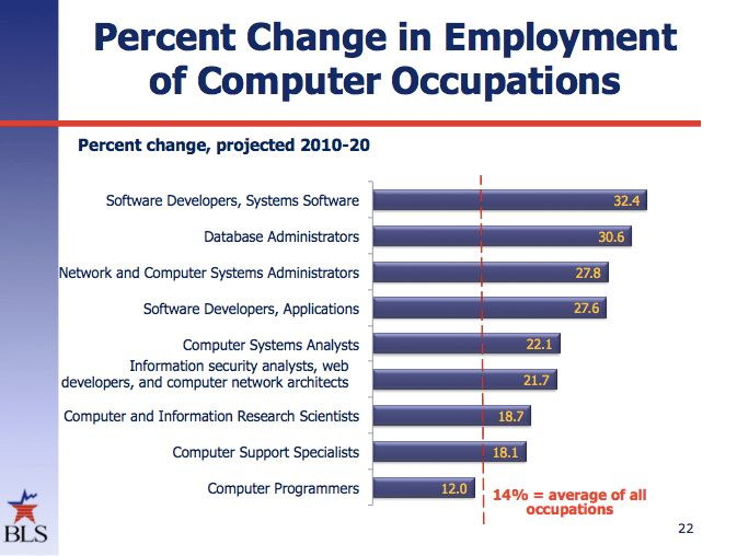We need to produce far more software developers than programmers ...
