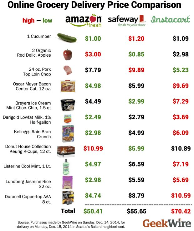 Grocery List With Prices | grocery list template