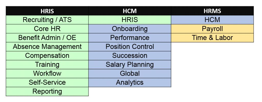 Types of HRIS Systems: HRIS vs. HCM vs. HRMS