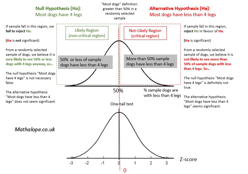 Udacity – Inferential Statistics – Hypothesis Testing – One Tail ...