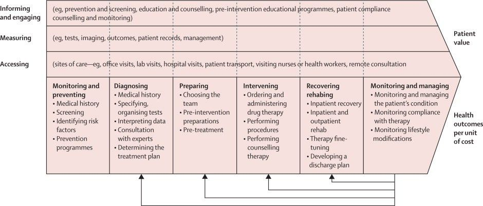 Mapping processes and value chains to understand strategy in care ...