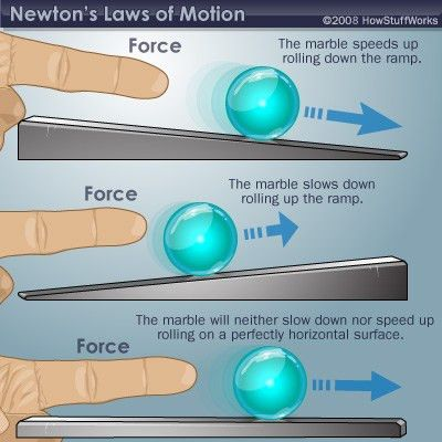 Newton's First Law (Law of Inertia) - Newton's First Law (Law of ...