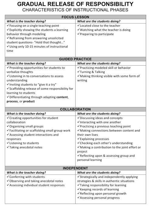 Sample lesson plan for a gradual release of responsibility from ...