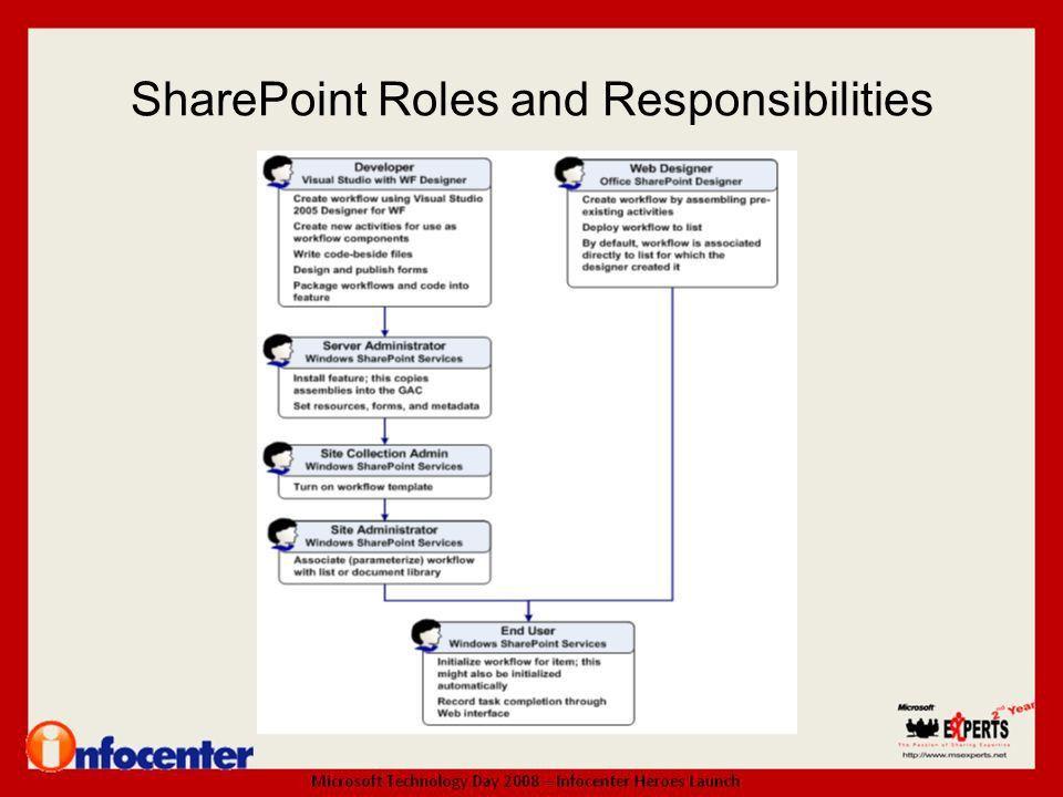 Creating Business Workflow Using SharePoint Designer 2007 ...