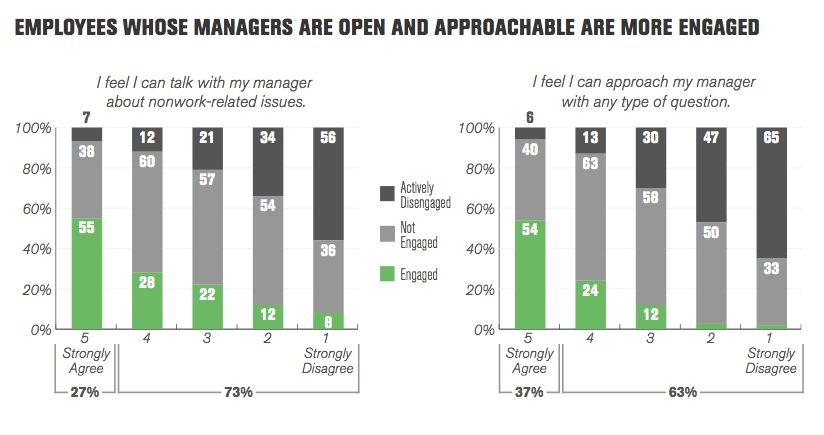 Gallup Employee Engagement: What you need to know